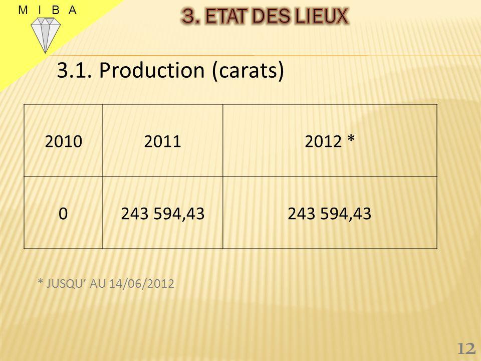 3.1. Production (carats) 12 3. ETAT DES LIEUX 2010 2011 2012 *