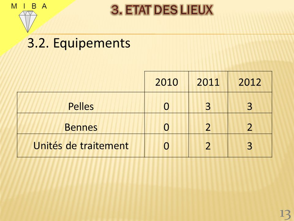 3.2. Equipements 13 3. ETAT DES LIEUX 2010 2011 2012 Pelles 3 Bennes 2