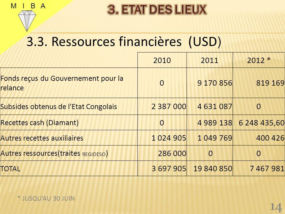 3.3. Ressources financières (USD)