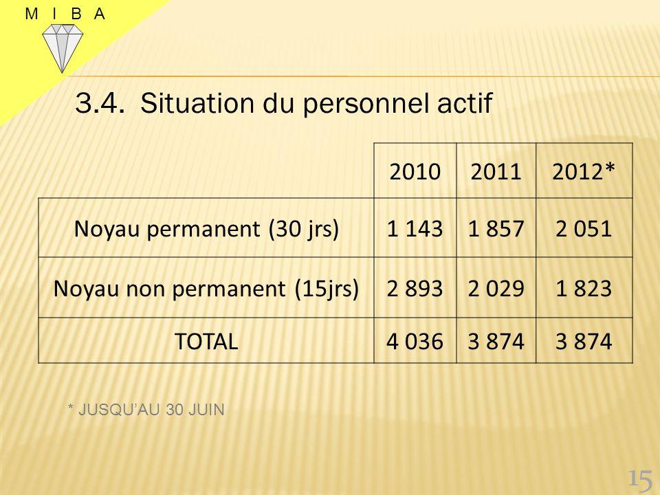 Noyau non permanent (15jrs)