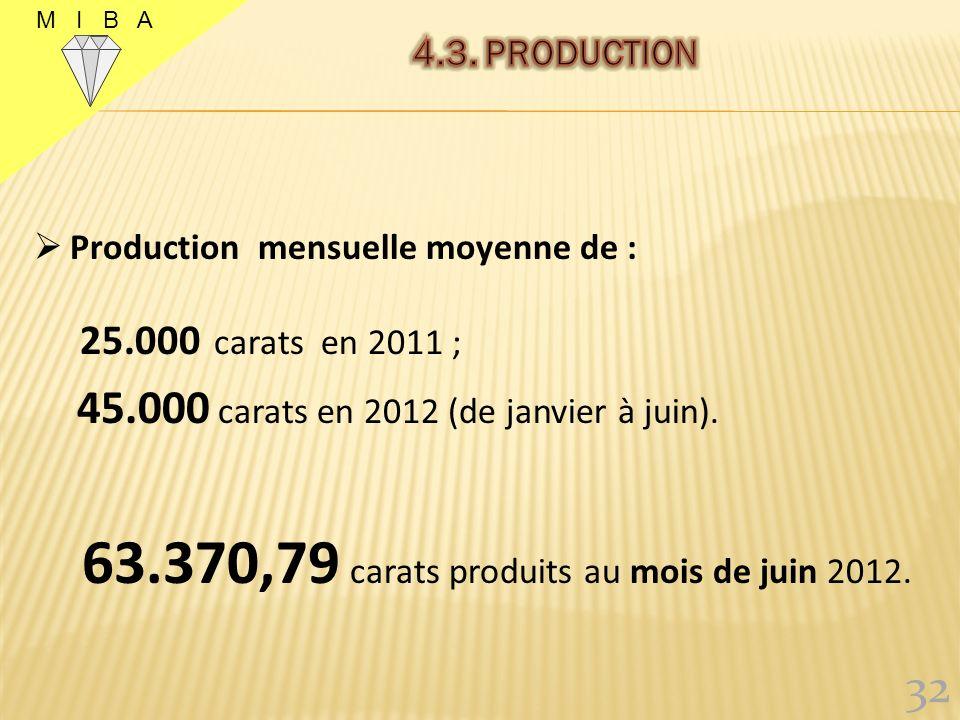 63.370,79 carats produits au mois de juin 2012.