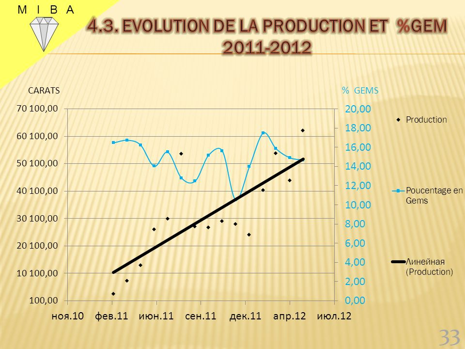 4.3. EVOLUTION DE LA PRODUCTION ET %GEM 2011-2012