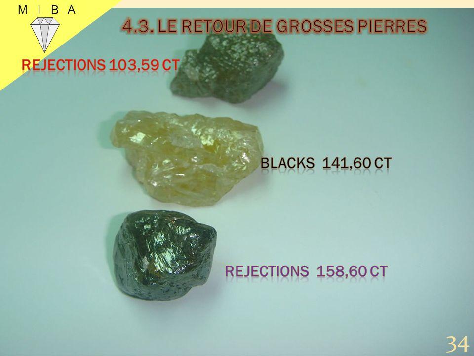 4.3. LE RETOUR DE GROSSES PIERRES