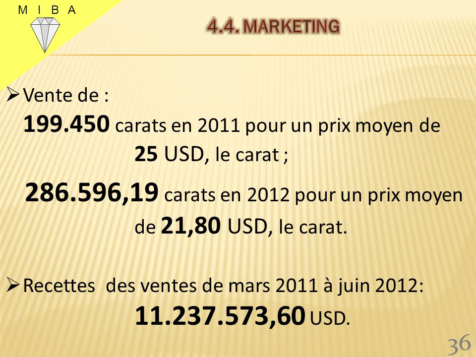 286.596,19 carats en 2012 pour un prix moyen