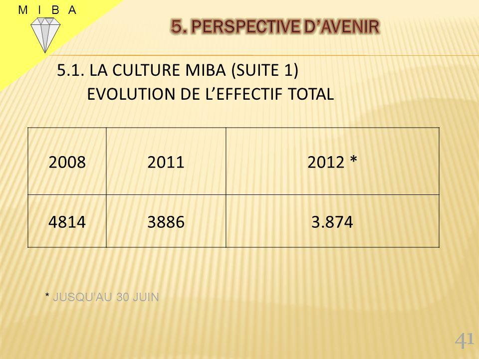 41 5. PERSPECTIVE D'AVENIR 5.1. LA CULTURE MIBA (SUITE 1) 2008 2011
