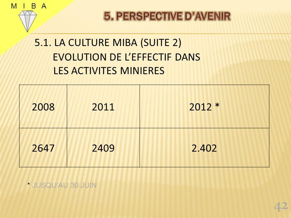 42 5. PERSPECTIVE D'AVENIR 5.1. LA CULTURE MIBA (SUITE 2)