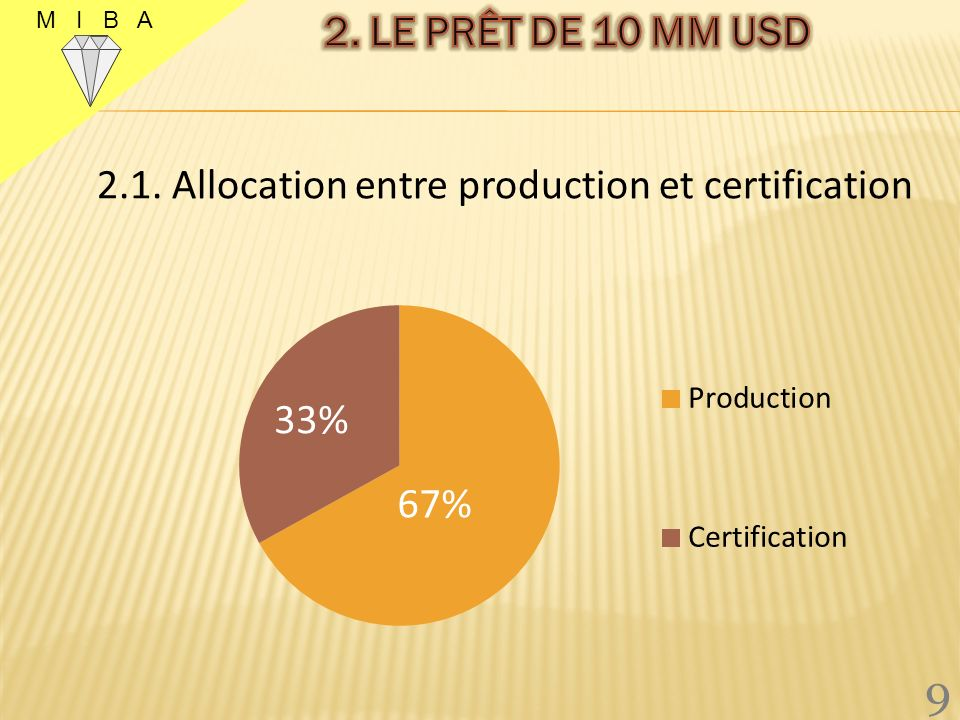 M I B A 2. LE PRÊT DE 10 MM USD 2.1. Allocation entre production et certification 9