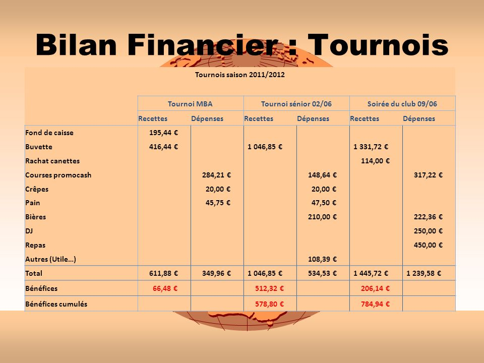 Bilan Financier : Tournois
