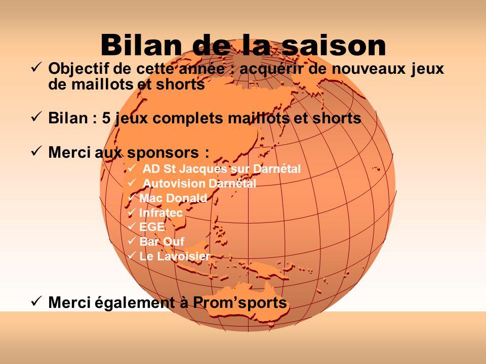 Bilan de la saison Objectif de cette année : acquérir de nouveaux jeux de maillots et shorts. Bilan : 5 jeux complets maillots et shorts.
