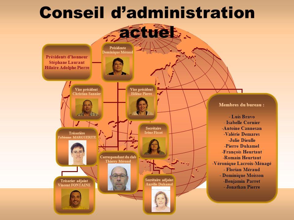 Conseil d'administration actuel