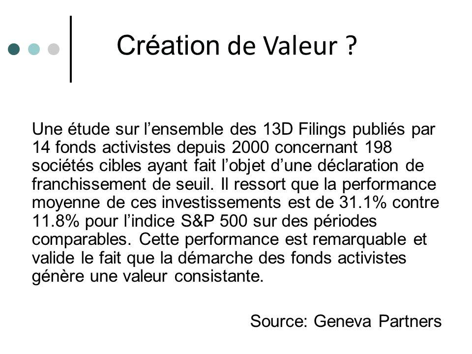 Création de Valeur
