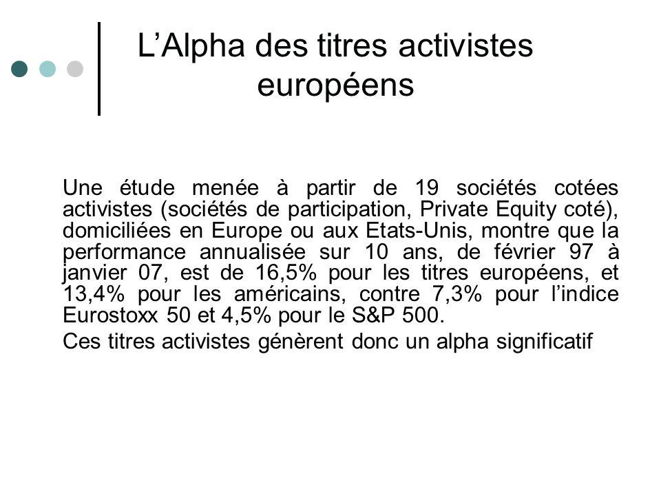 L'Alpha des titres activistes européens