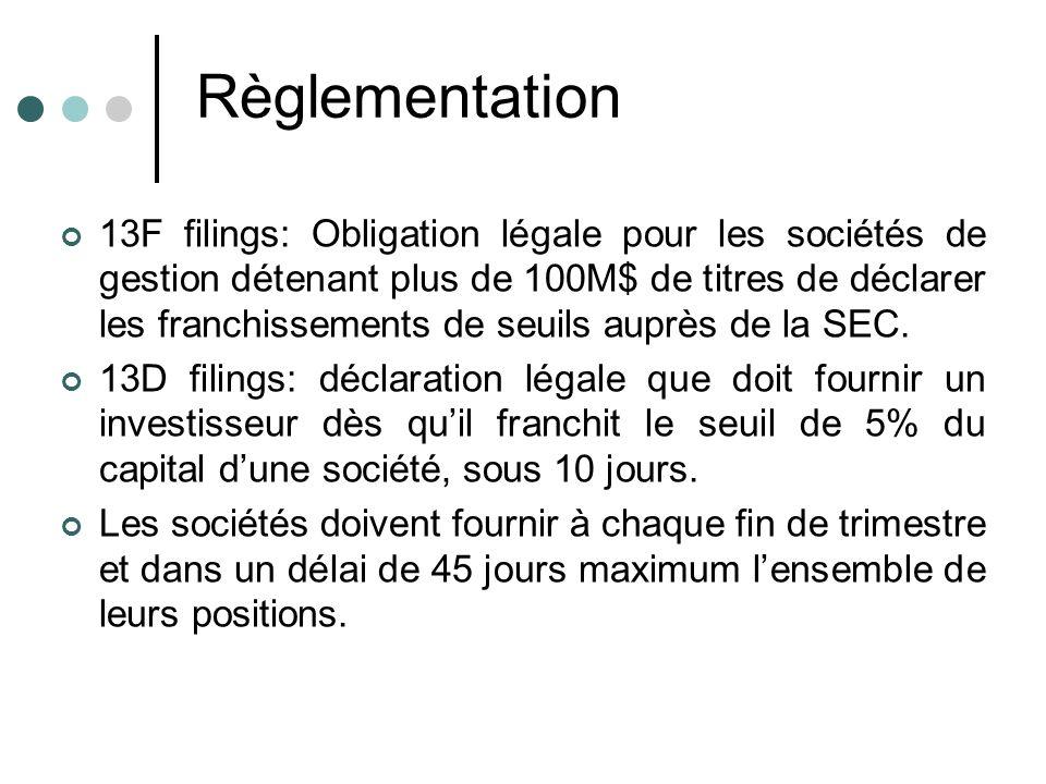 Règlementation