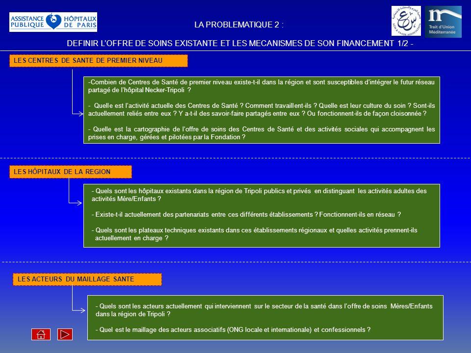 LA PROBLEMATIQUE 2 : DEFINIR L'OFFRE DE SOINS EXISTANTE ET LES MECANISMES DE SON FINANCEMENT 1/2 -