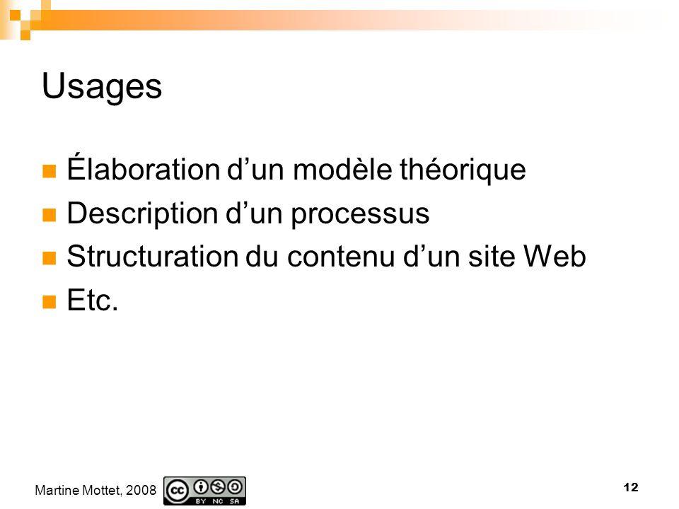 Usages Élaboration d'un modèle théorique Description d'un processus