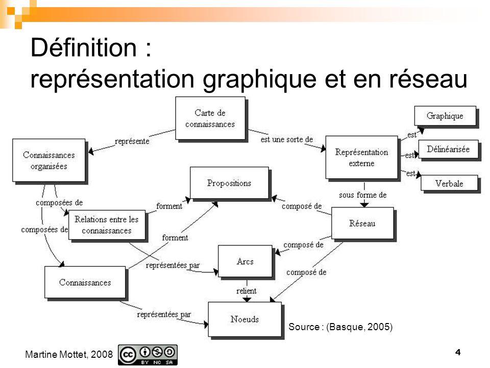 Définition : représentation graphique et en réseau