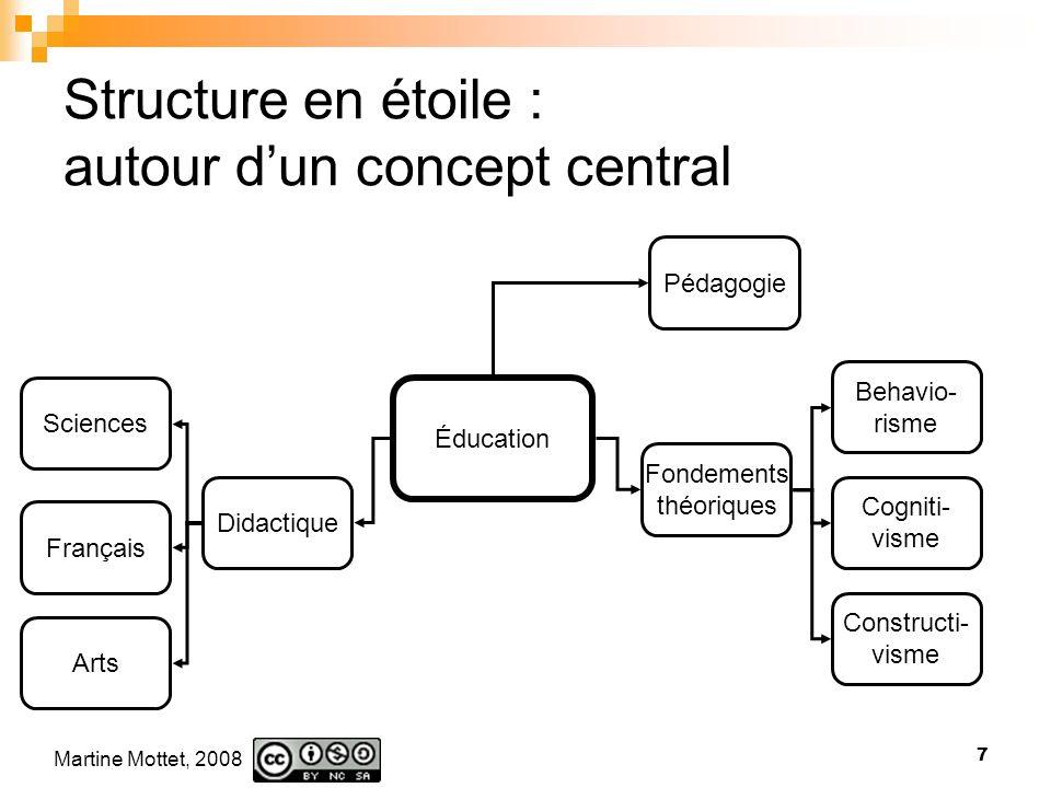 Structure en étoile : autour d'un concept central