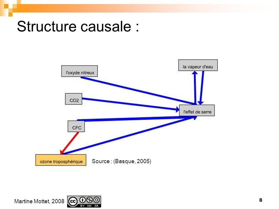 Structure causale : Source : (Basque, 2005)