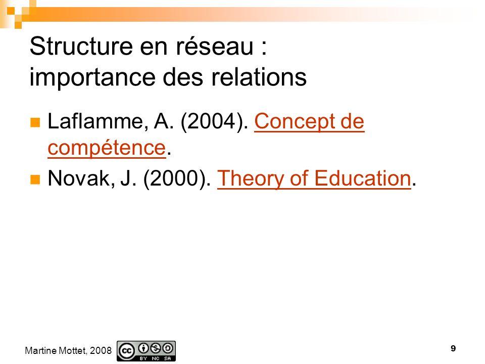 Structure en réseau : importance des relations