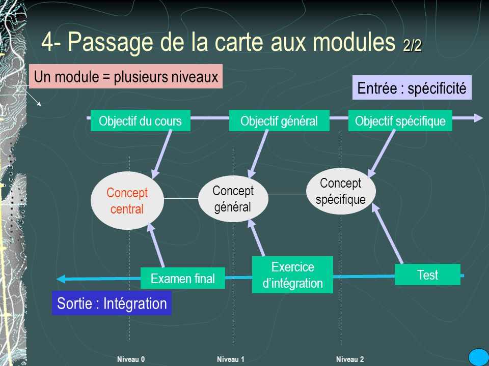 4- Passage de la carte aux modules 2/2
