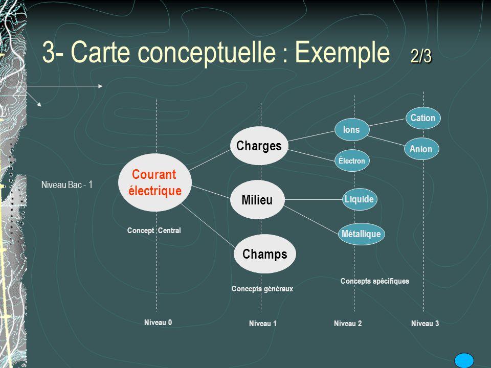 3- Carte conceptuelle : Exemple 2/3