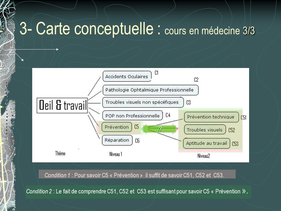 3- Carte conceptuelle : cours en médecine 3/3