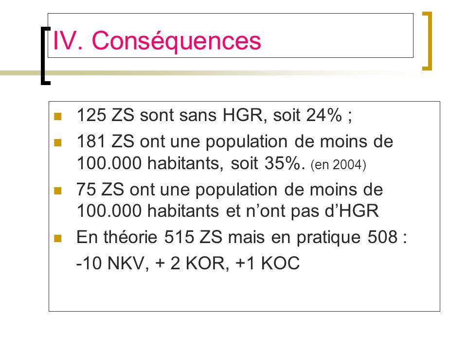 IV. Conséquences 125 ZS sont sans HGR, soit 24% ;