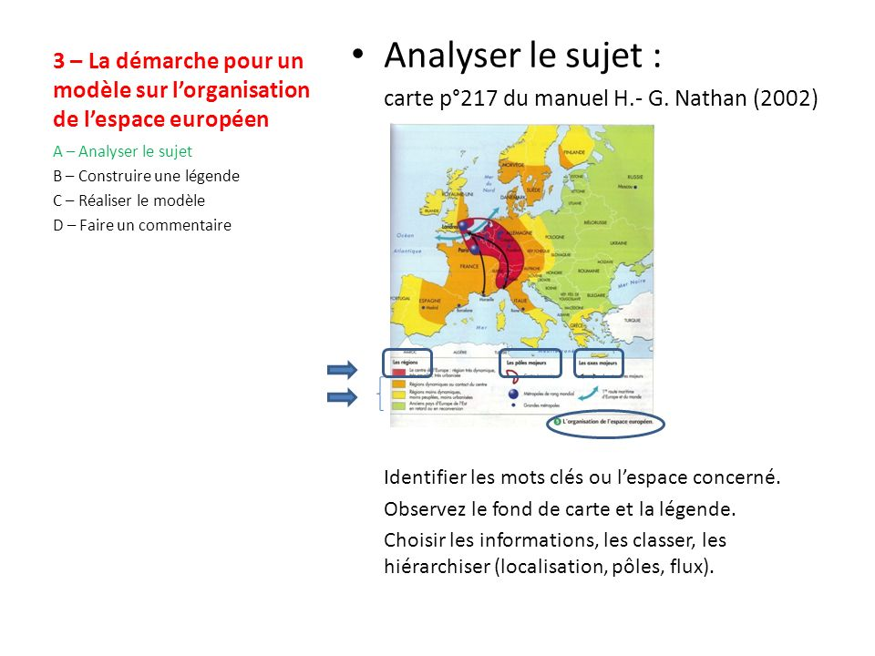 3 – La démarche pour un modèle sur l'organisation de l'espace européen