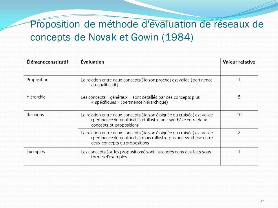 Cartes conceptuelles 2017-03-30. Proposition de méthode d évaluation de réseaux de concepts de Novak et Gowin (1984)
