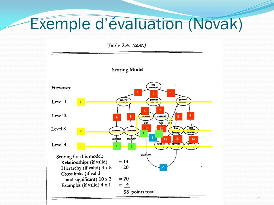 Exemple d'évaluation (Novak)
