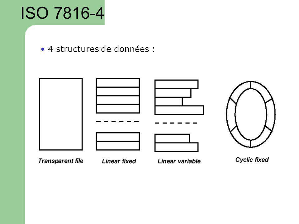 ISO 7816-4 • 4 structures de données :