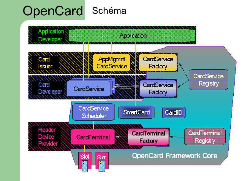 OpenCard Schéma