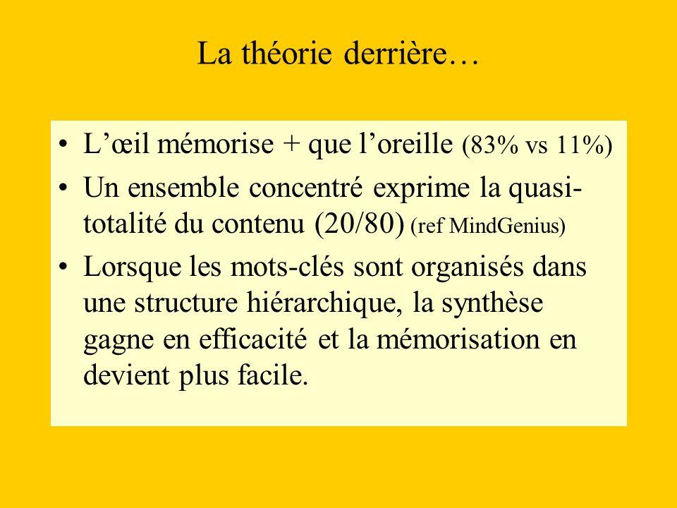 La théorie derrière… L'œil mémorise + que l'oreille (83% vs 11%)