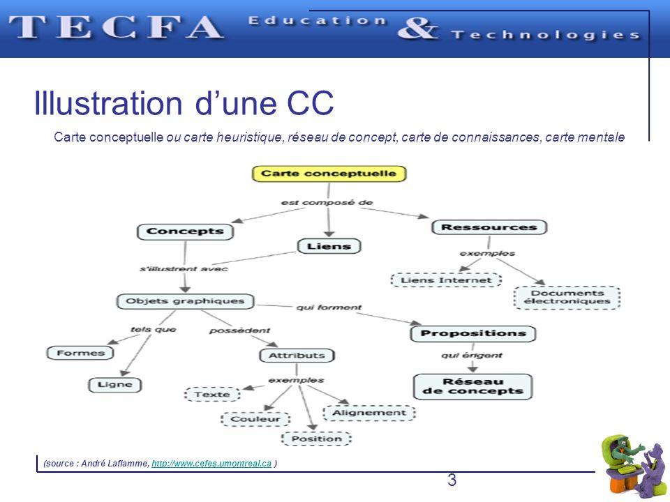 Illustration d'une CC Carte conceptuelle ou carte heuristique, réseau de concept, carte de connaissances, carte mentale.