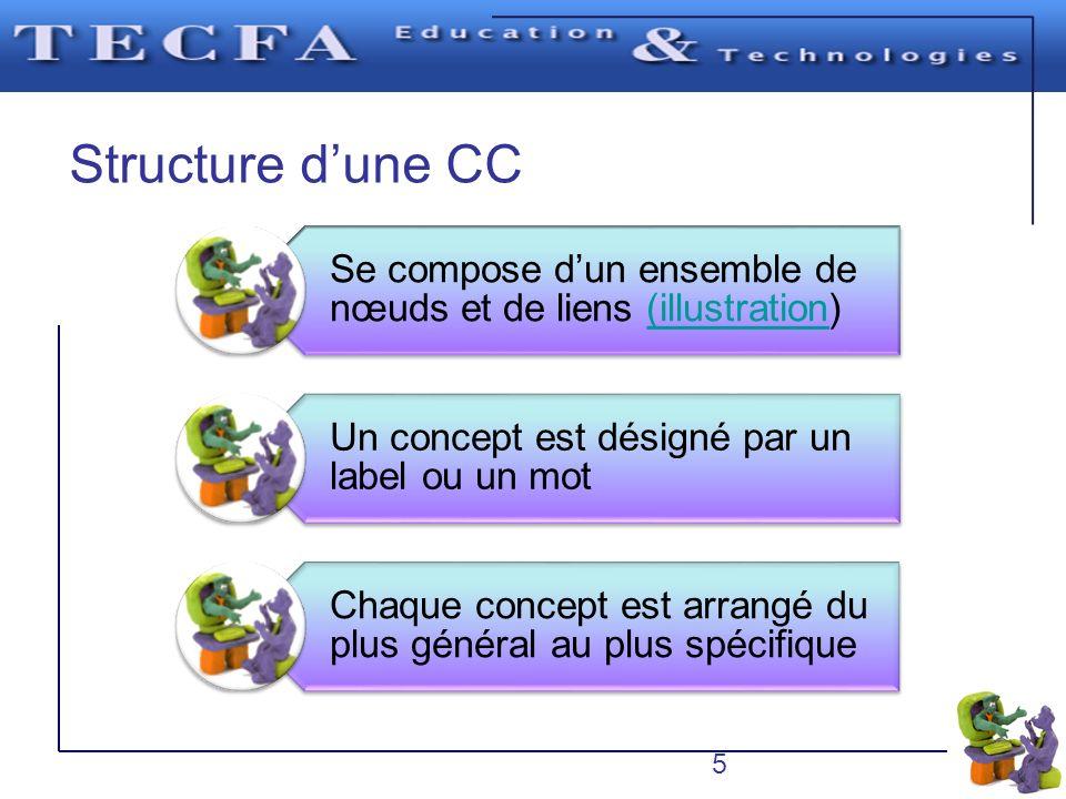 Structure d'une CC Se compose d'un ensemble de nœuds et de liens (illustration) Un concept est désigné par un label ou un mot.