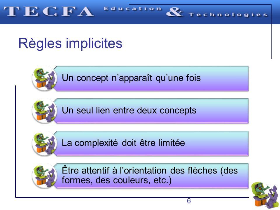 Règles implicites 6 Un concept n'apparaît qu'une fois