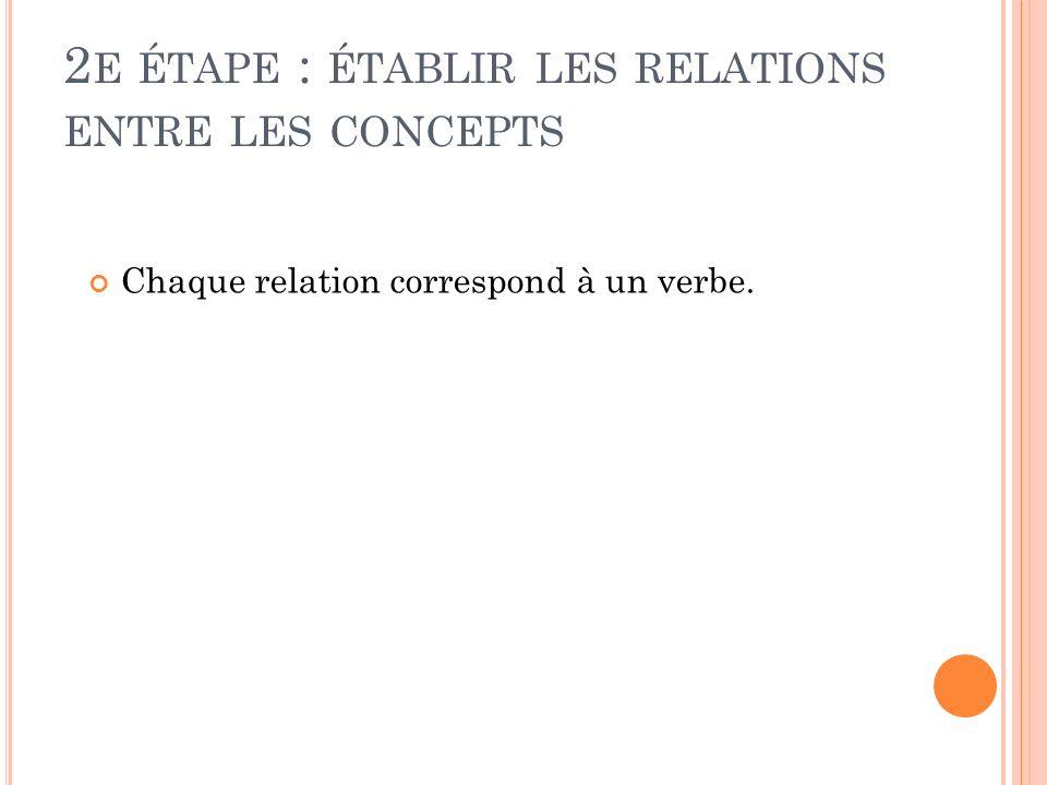 2e étape : établir les relations entre les concepts