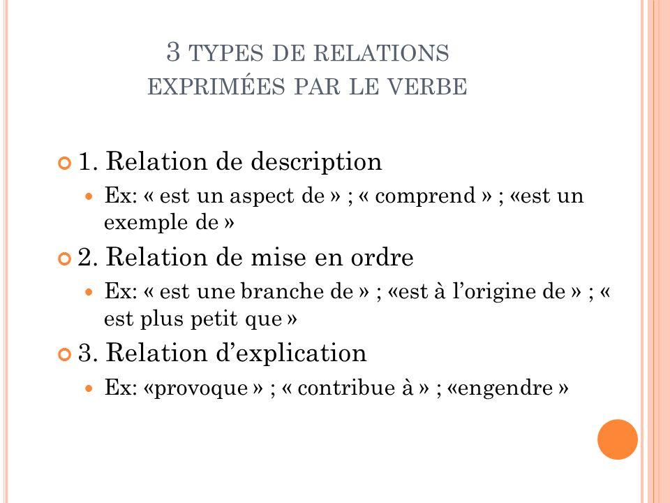 3 types de relations exprimées par le verbe