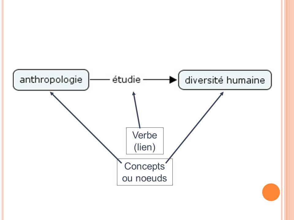 Verbe (lien) Concepts ou noeuds