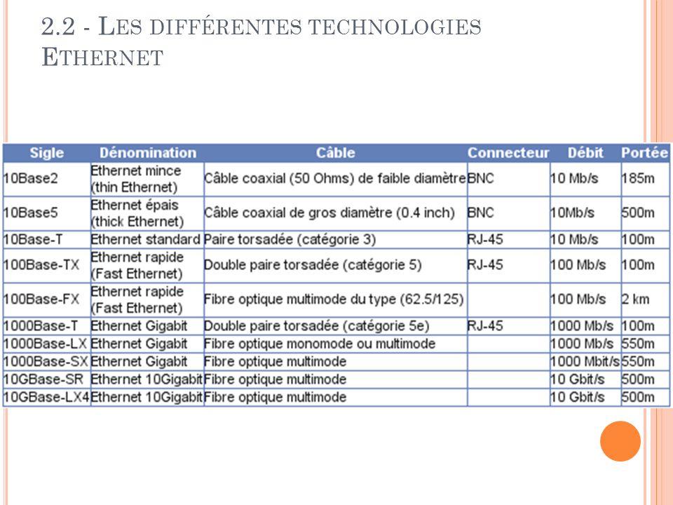 2.2 - Les différentes technologies Ethernet