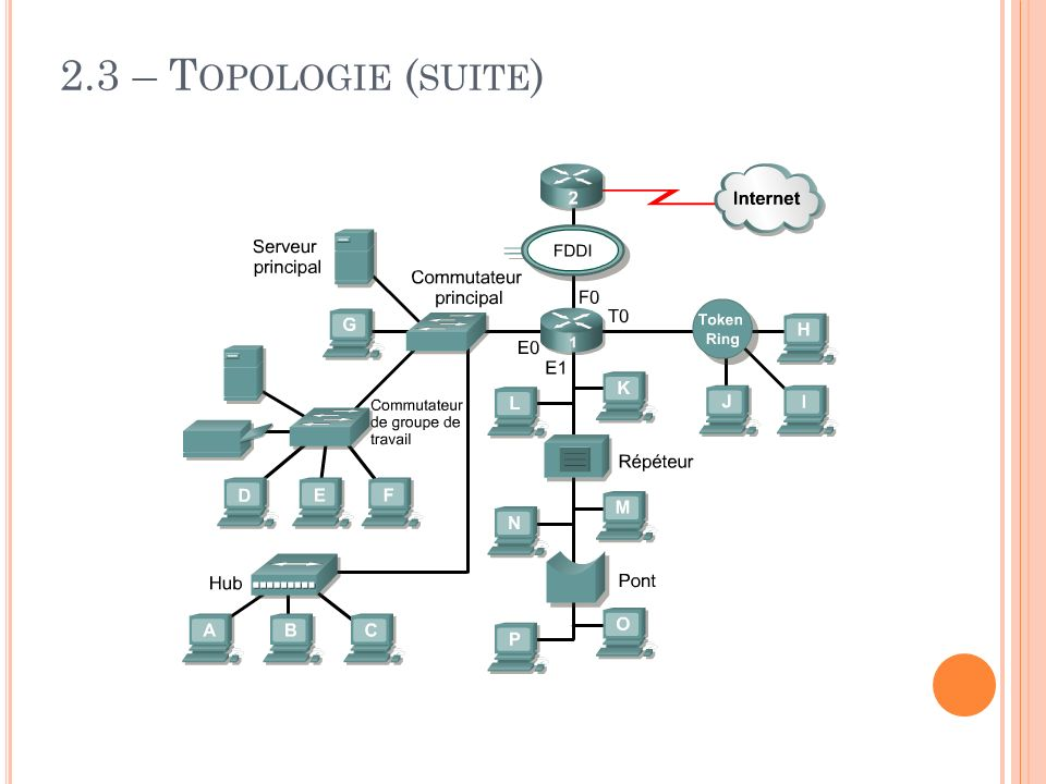 2.3 – Topologie (suite)