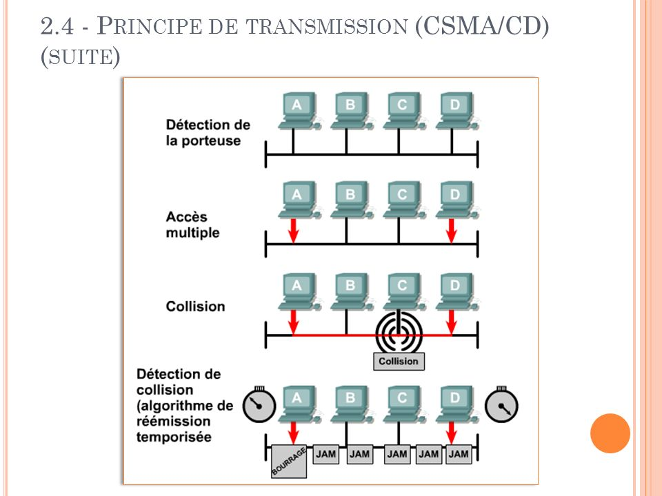 2.4 - Principe de transmission (CSMA/CD) (suite)