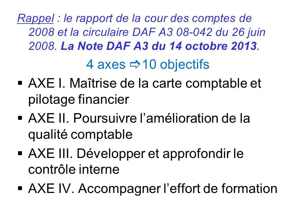 AXE I. Maîtrise de la carte comptable et pilotage financier