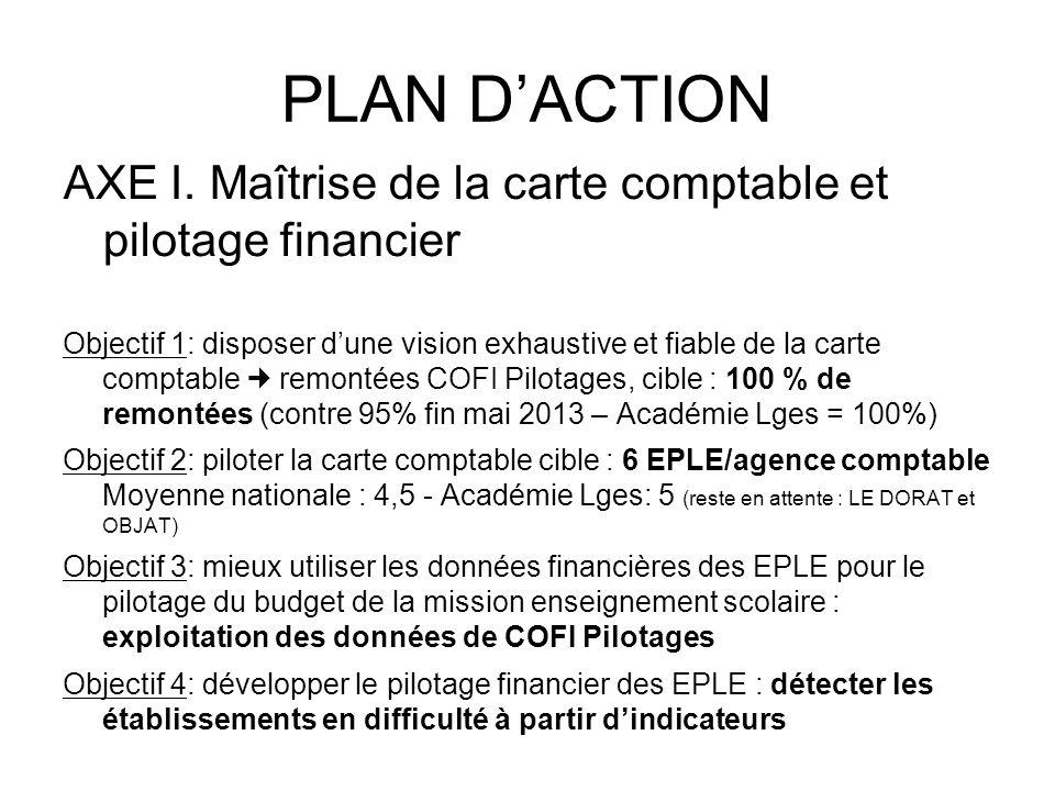 PLAN D'ACTION AXE I. Maîtrise de la carte comptable et pilotage financier.