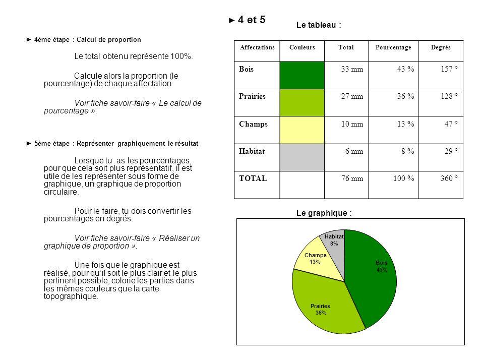 Calcule alors la proportion (le pourcentage) de chaque affectation.