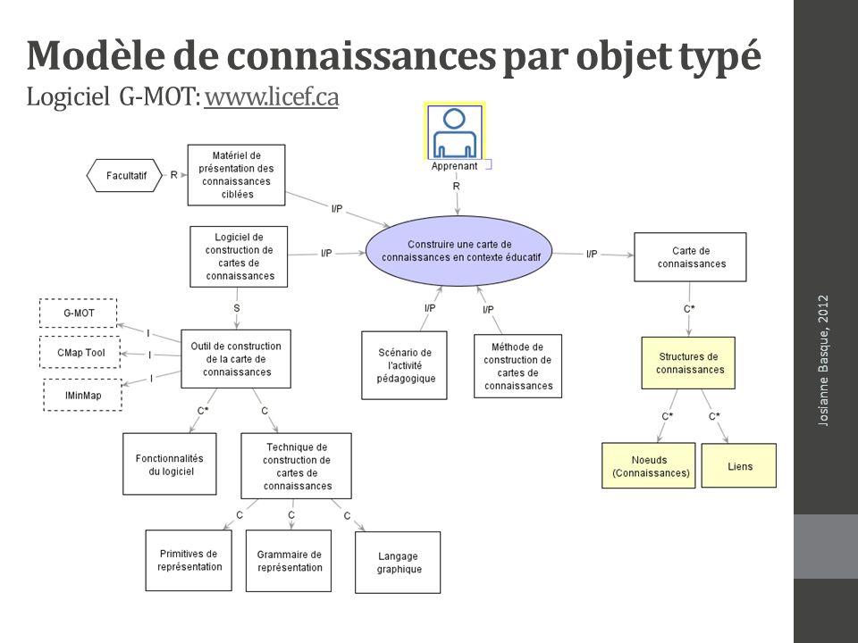 Modèle de connaissances par objet typé Logiciel G-MOT: www.licef.ca