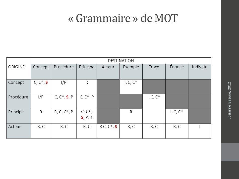 « Grammaire » de MOT DESTINATION ORIGINE Concept Procédure Principe