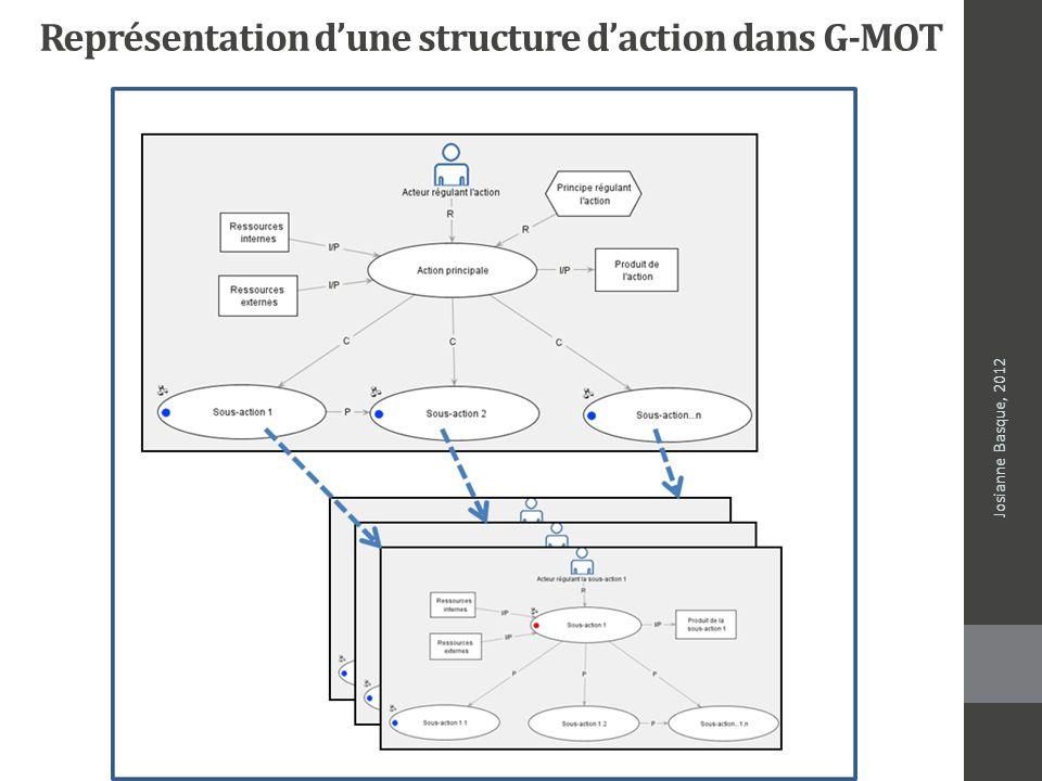Représentation d'une structure d'action dans G-MOT