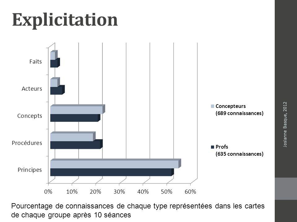 Explicitation Josianne Basque, 2012. Pourcentage de connaissances de chaque type représentées dans les cartes.