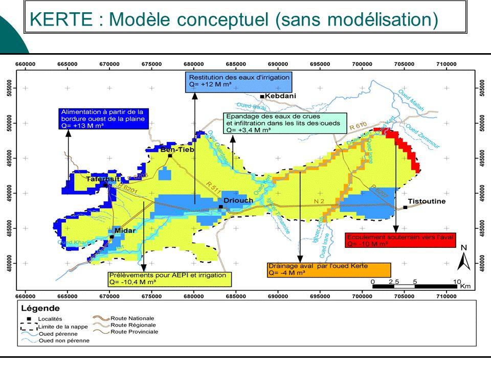 KERTE : Modèle conceptuel (sans modélisation)